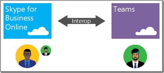interop_skypeforbusinessonlineonly_topology