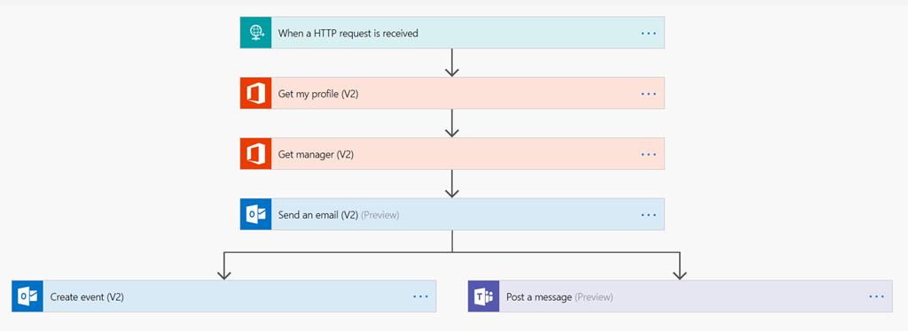 MicrosoftTeams + #MicrosoftFlow Parte 5 – UC Blog MX